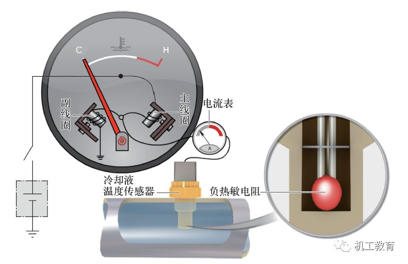 3.冷却液温度表工作原理