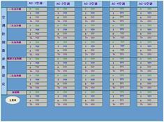 纺织化纤HVAC空调暖通控制系统空调控制器参数设定