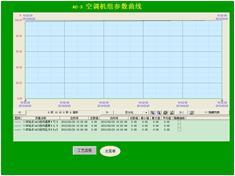 纺织化纤HVAC空调暖通控制系统空调机组参数曲线